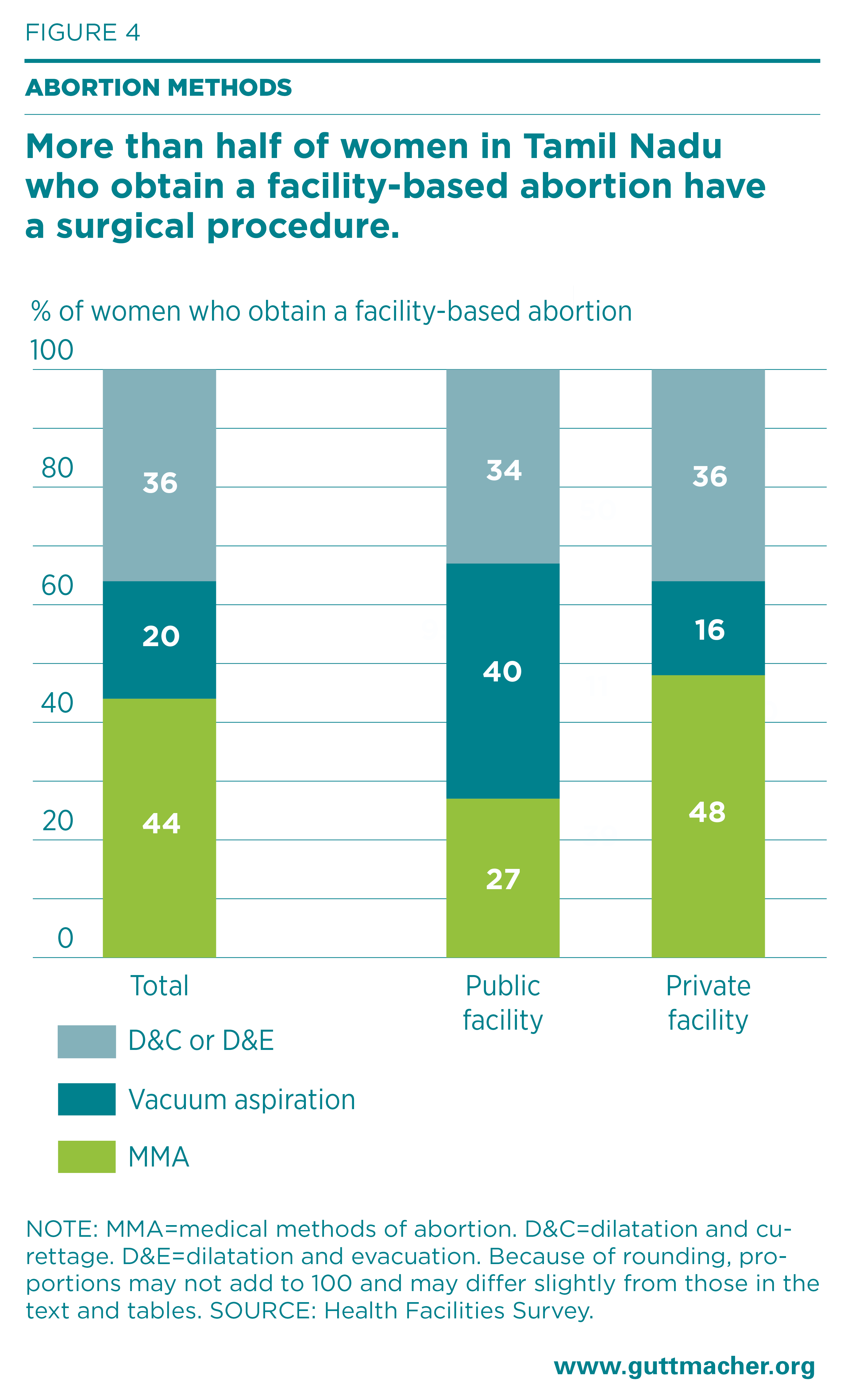 Unintended Pregnancy, Abortion and Postabortion Care in