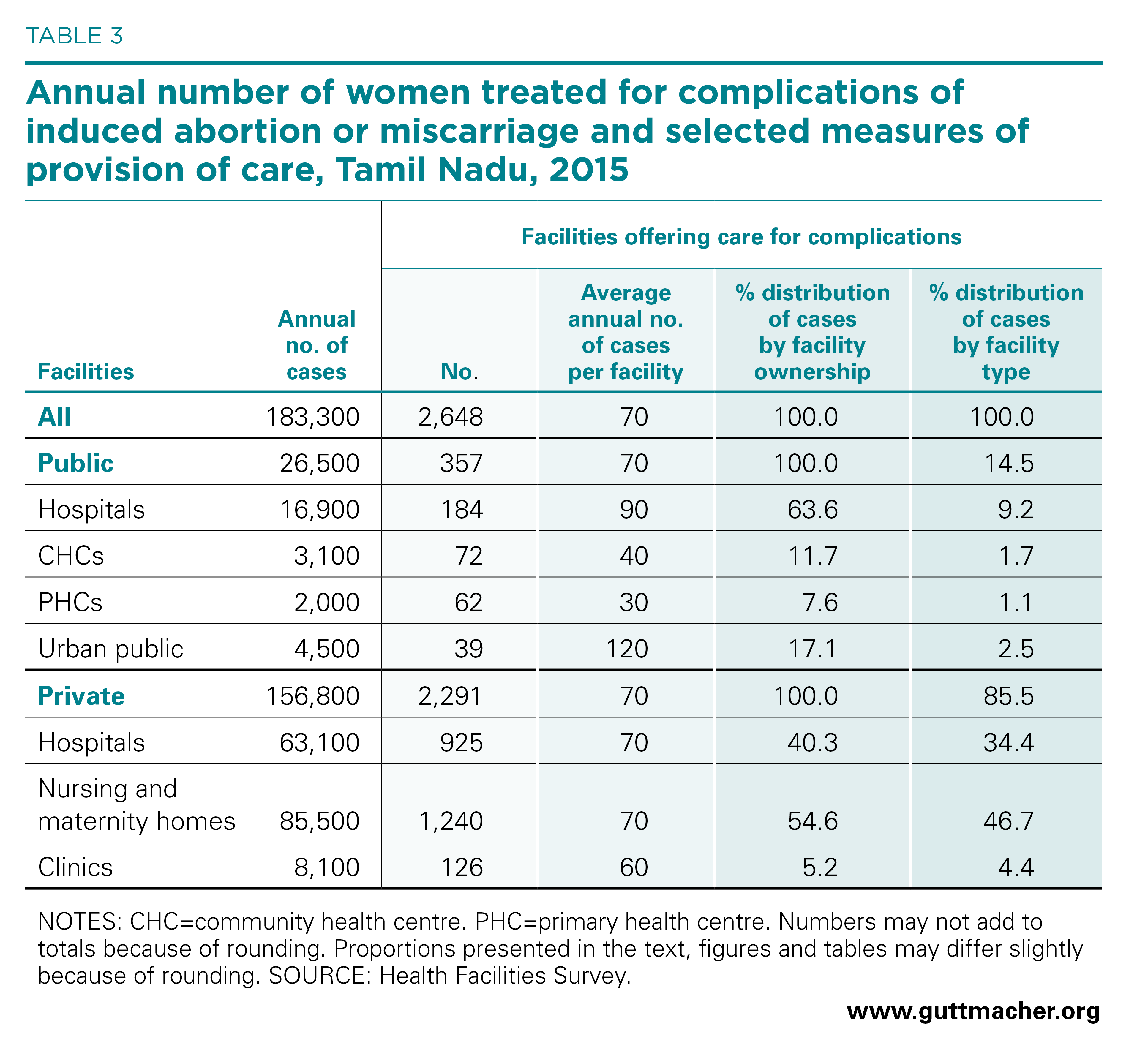 Unintended Pregnancy, Abortion and Postabortion Care in Tamil Nadu