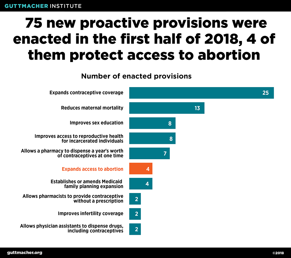 Laws Affecting Reproductive Health and Rights: State Policy