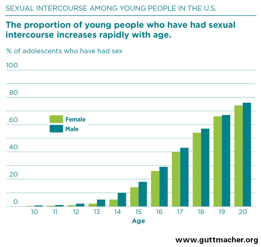 Average age to have sex