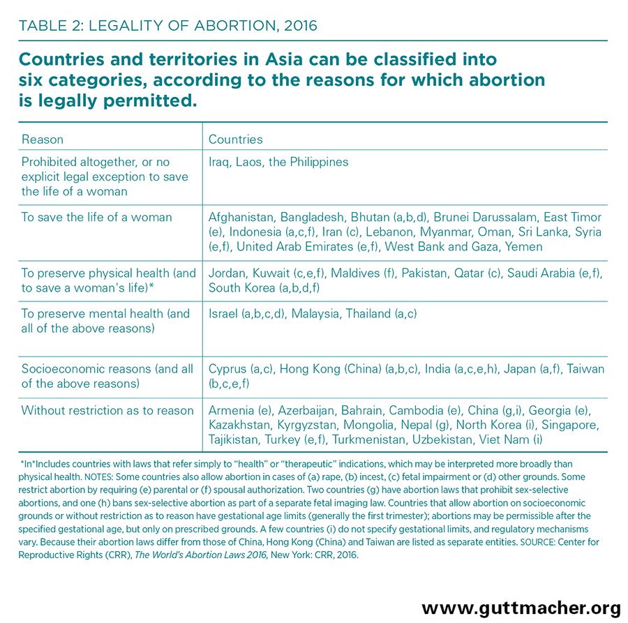 parental restrictions on abortion