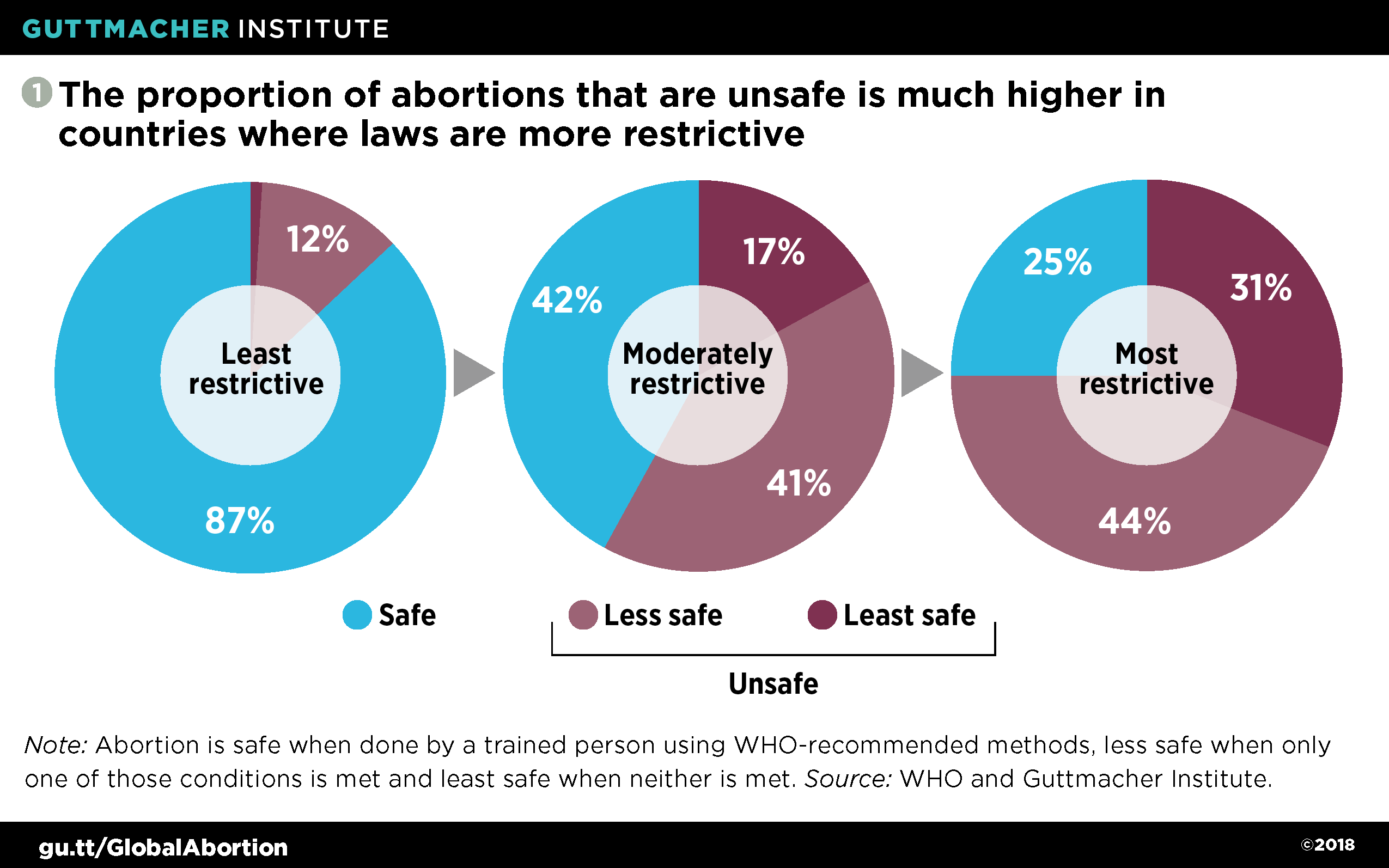 The roadmap to safe abortion worldwide lessons from new global importantly the slow but steady trend on legality has mostly moved toward liberalization of restrictive abortion laws between 2000 and 2017 27 countries ccuart Image collections