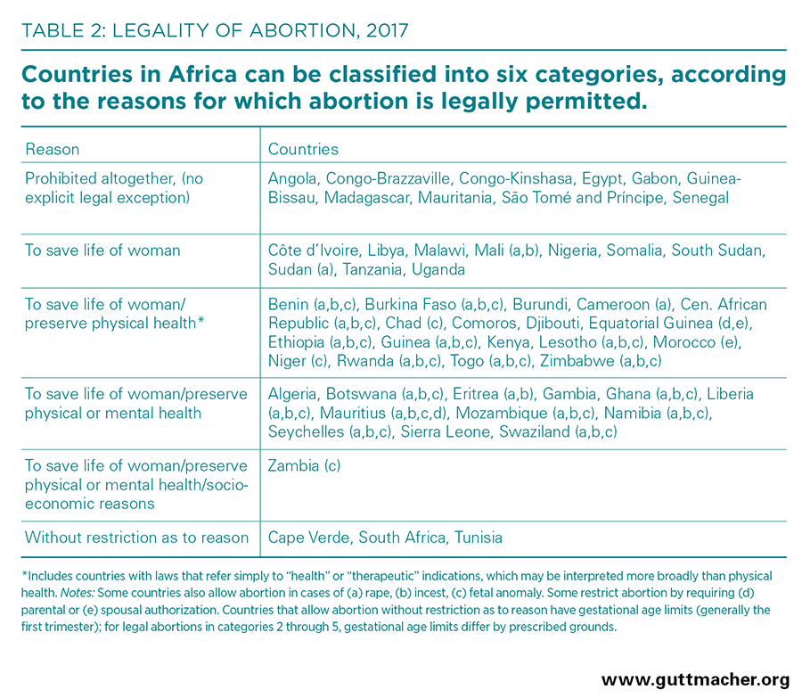 abortion in africa  guttmacher institute four countries in africa have relatively liberal abortion laws zambia  permits abortion for health and socioeconomic reasons whereas cape verde