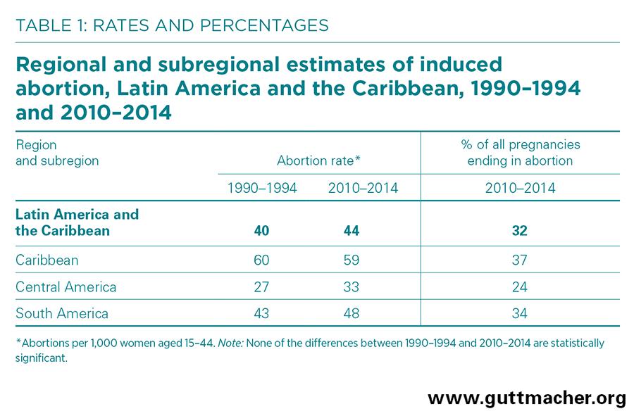 abortion law usa