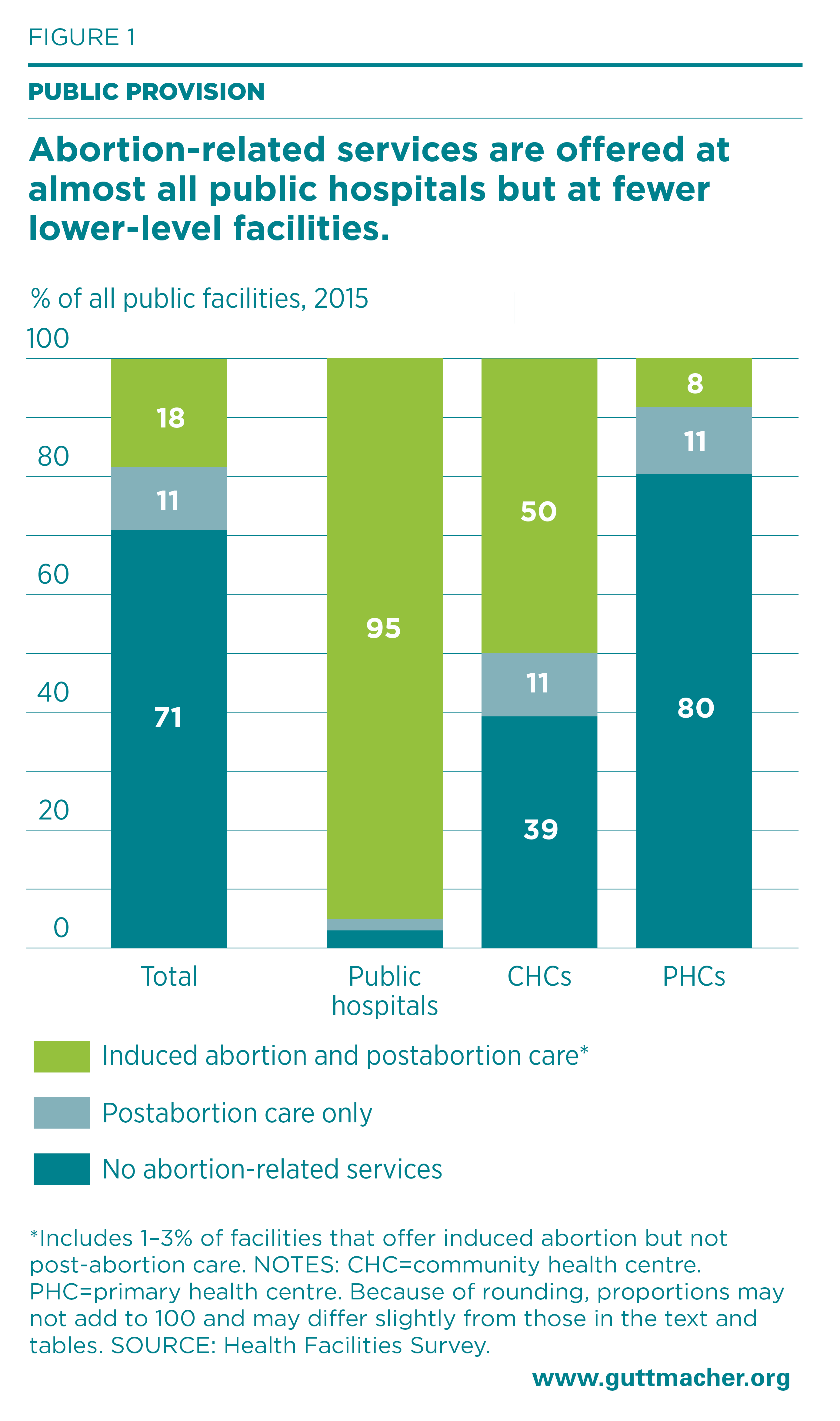 Unintended Pregnancy, Abortion and Postabortion Care in Assam—2015