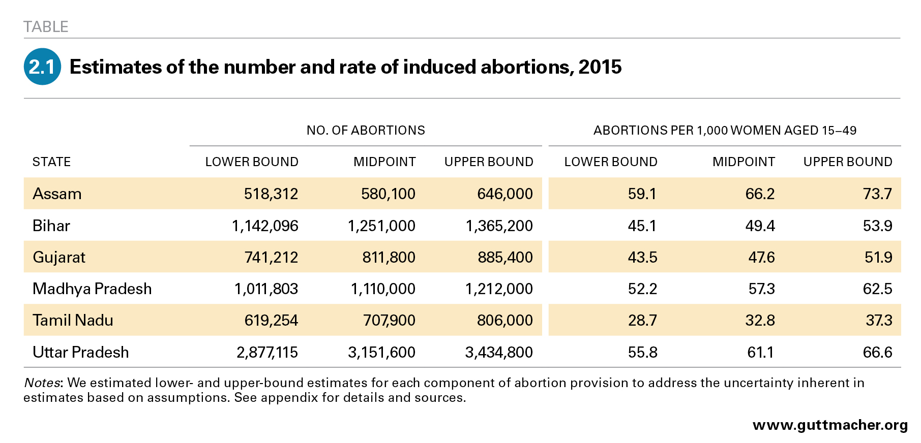 Abortion and Unintended Pregnancy in Six Indian States