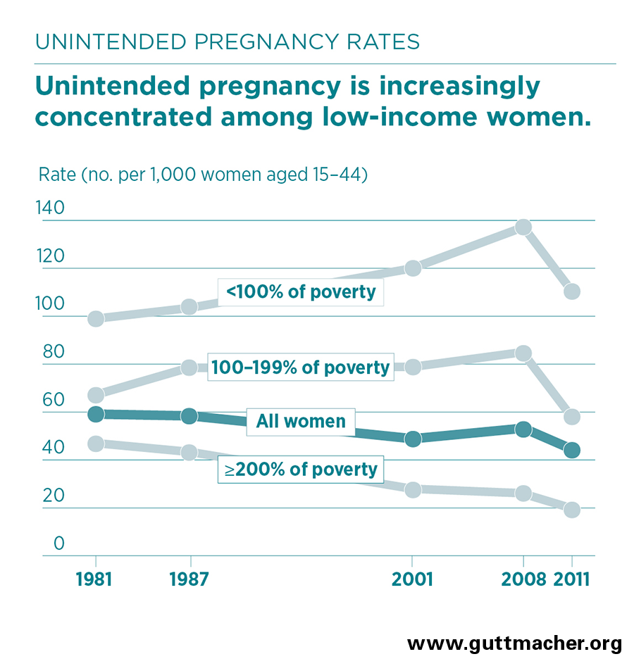 Unintended Pregnancy in the United States | Guttmacher Institute
