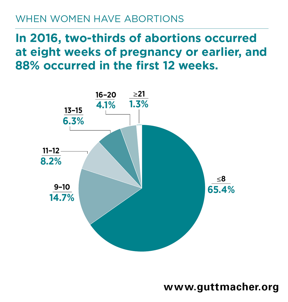 Induced Abortion In The United States Guttmacher Institute