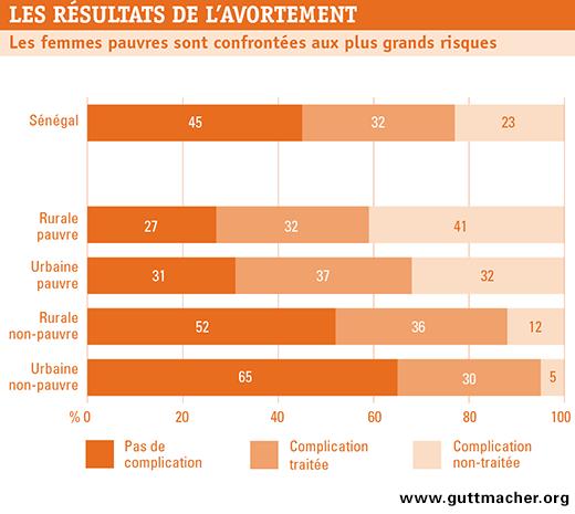L'avortement au Sénégal | Guttmacher Institute