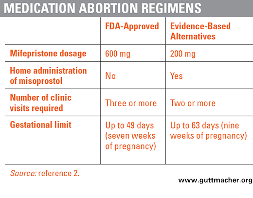 Medication Abortion Restrictions Burden Women and Providers