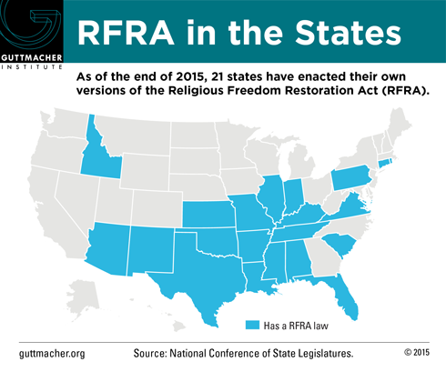 As of the end of 2015, 21 states have enacted their own versions of the RFRA