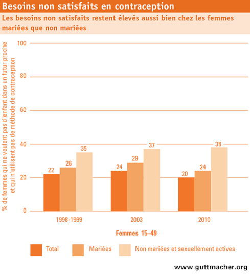 Burkina Faso: Unmet Need for Contraception Graph 489px French