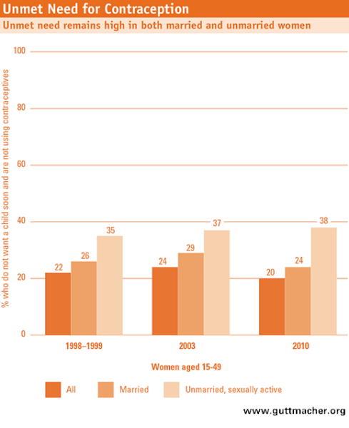 Burkina Faso: Unmet Need for Contraception Graph