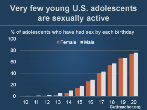 Sexual activity among young adolescents