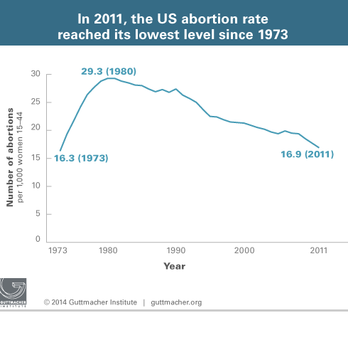 In 2011, the US abortion rate reached its lowest level since 1973