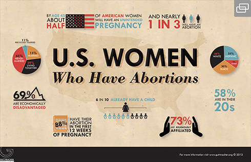 Abortion issues in american politics today