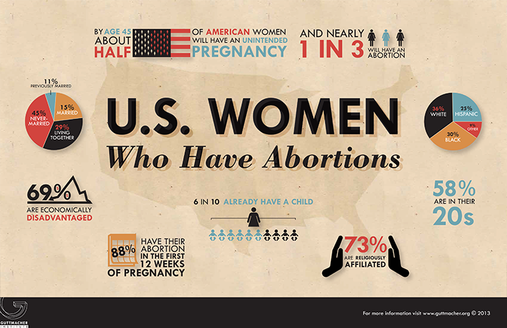 The history of abortion in the united states