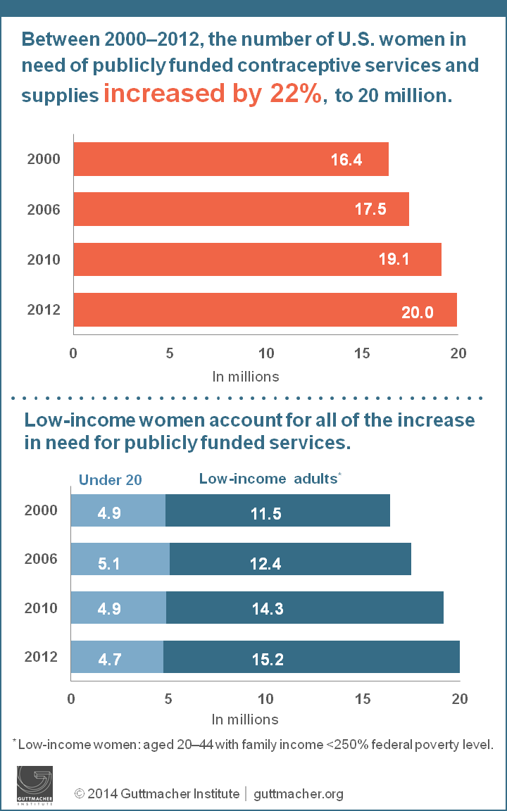Women in need of publicly funded contraceptive services and supplies 2010-2012