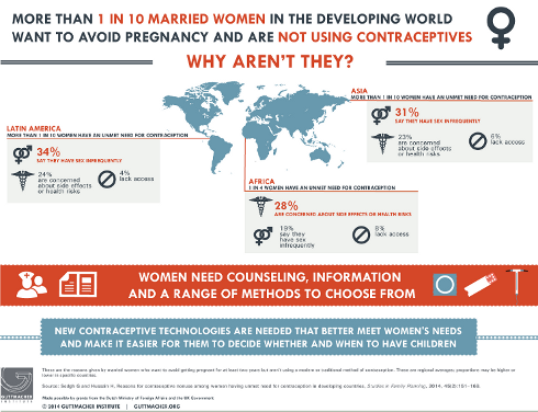 Case Study Analysis: Birth Control