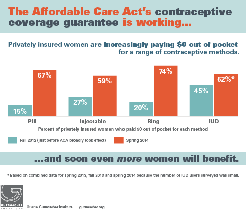 The Affordable Care Act's contraceptive coverage guarantee is working 490px
