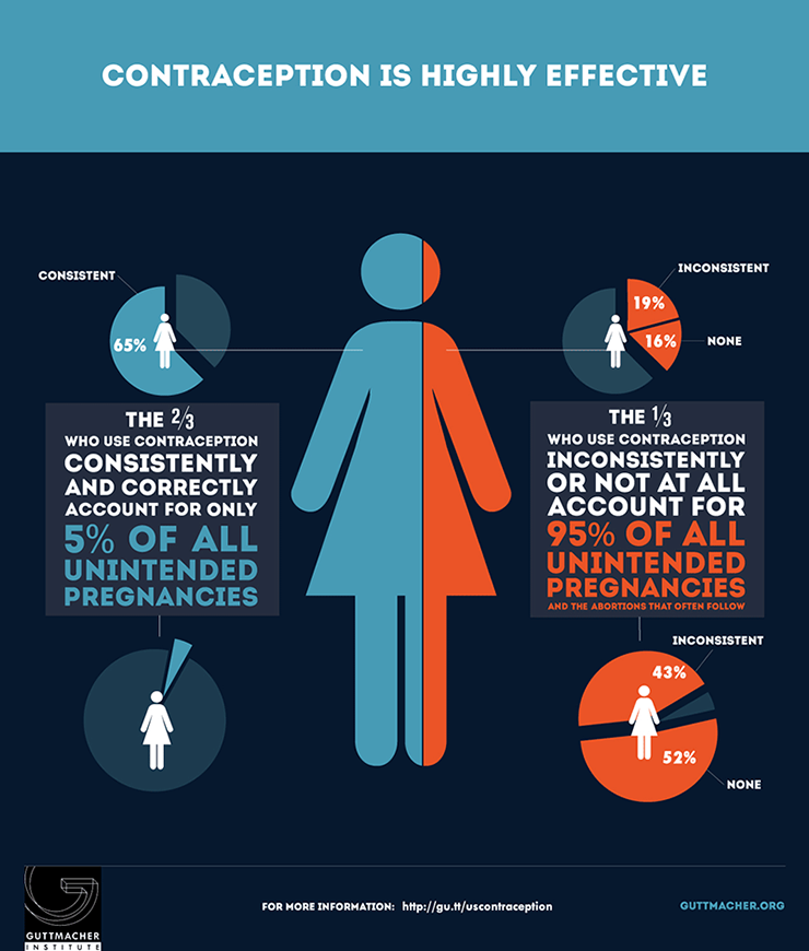 Contraception Is Highly Effective