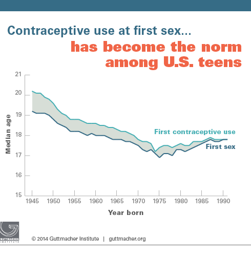 Contraceptive use at first sex