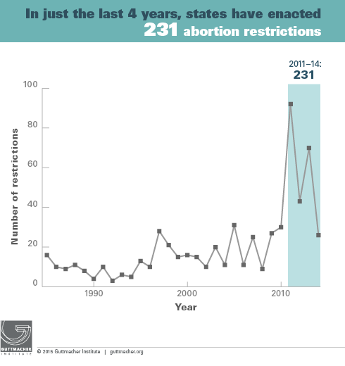 In just the last 4 years, states have enacted 231 abortion restrictions