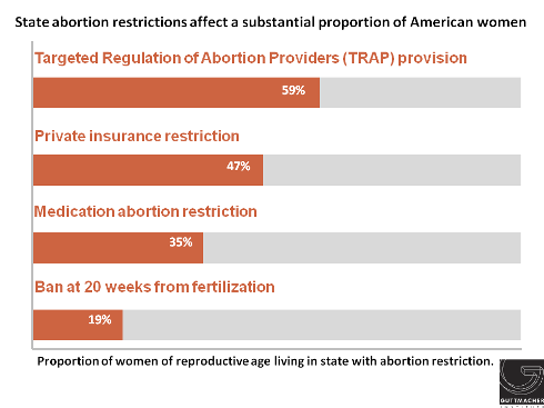 State abortion restrictions affect a substantial proportion of American women