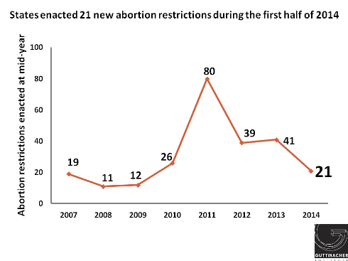 States enacted 21 new abortion restrictions during the first half of 2014