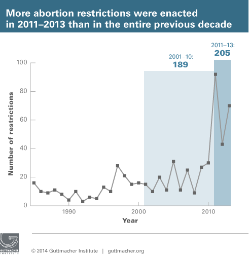 More abortion restrictions were enacted in 2011-2013 than in the entire previous decade
