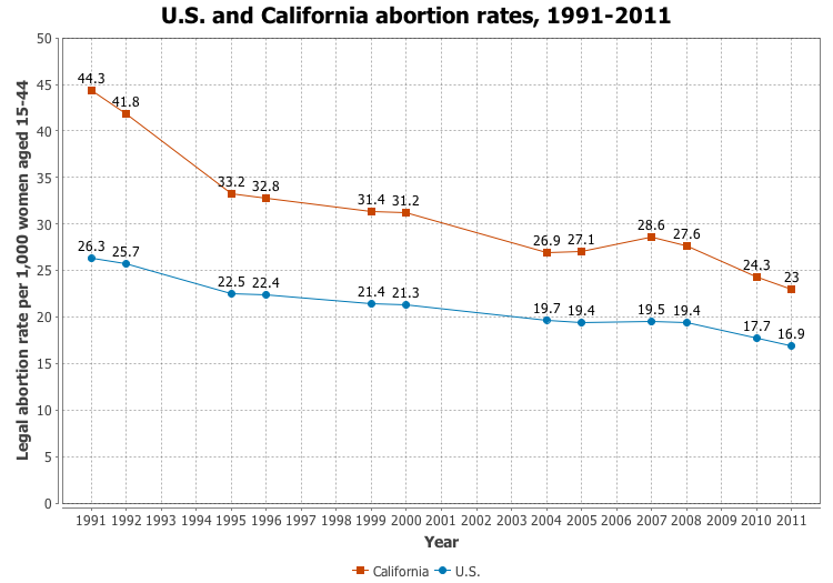 the decline of the number of abortions in the us About us politics  decline in the number of abortions in hungary  because the number of abortions will not decline due to it, moreover, .