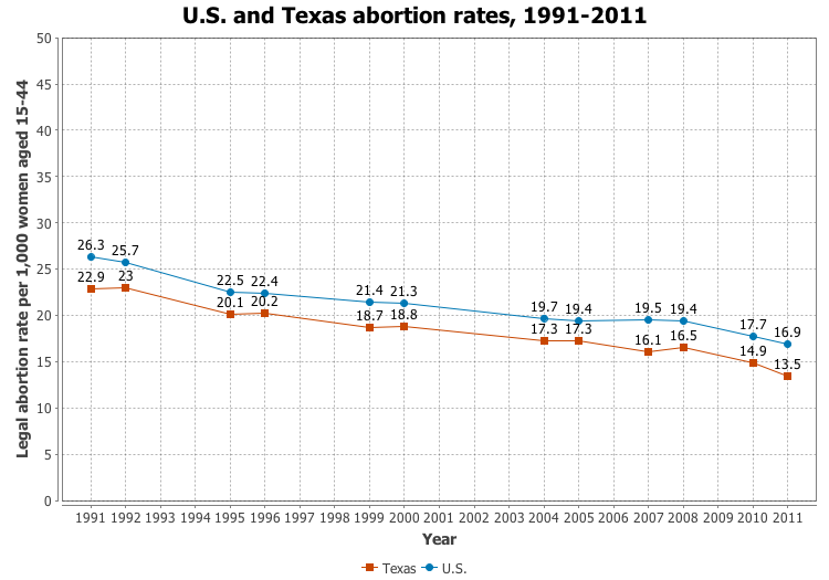 How does having an abortion effect a woman physically?