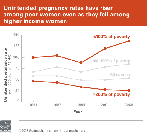 Unintended pregnancy rates have risen among poor women even as they fell among higher income women