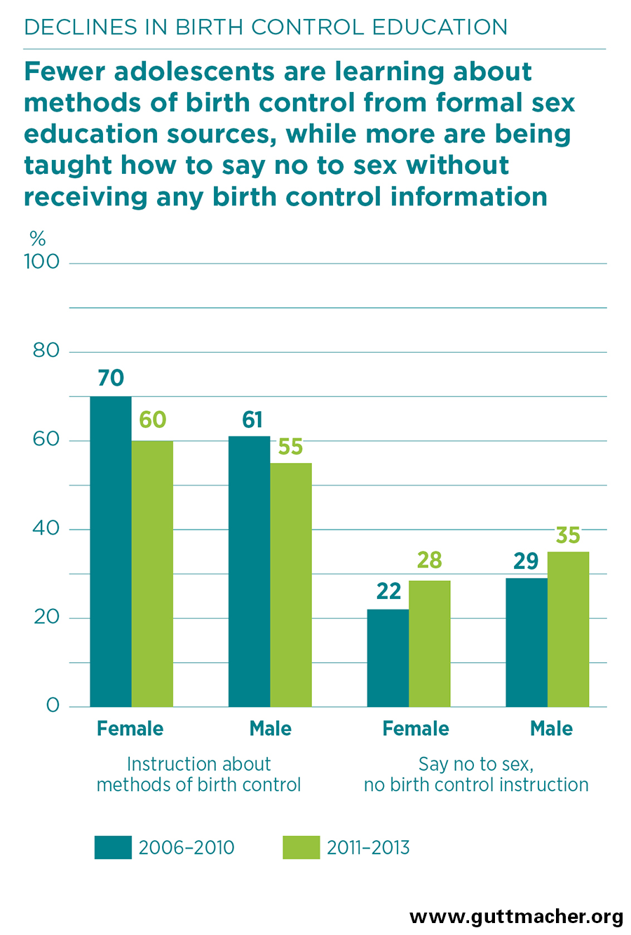 birth control research topics