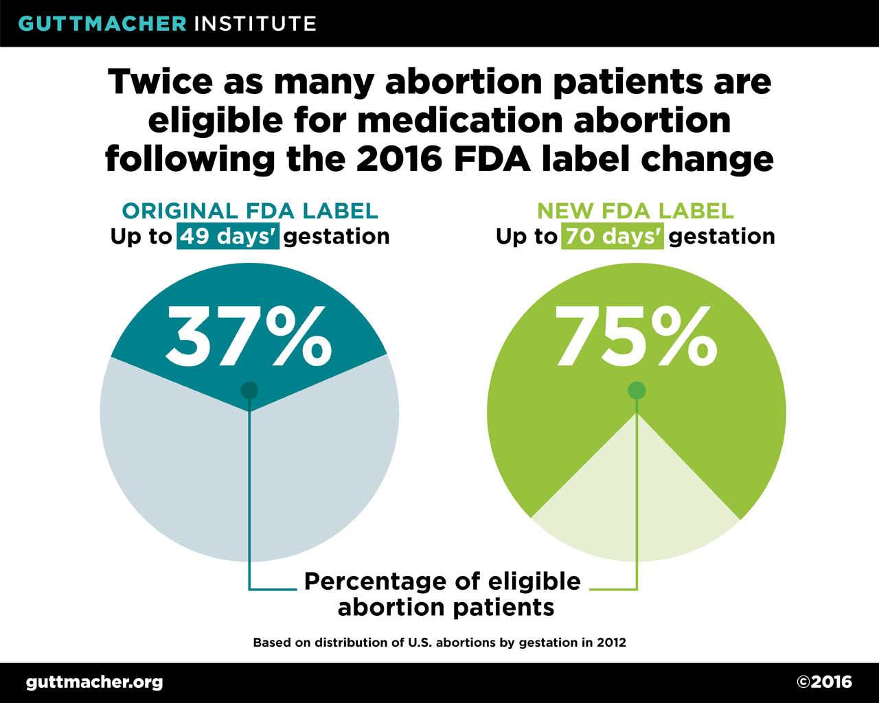 Twice as many abortion patients are eligible for medication abortion twice as many abortion patients are eligible for medication abortion following the 2016 fda label change guttmacher institute ccuart Image collections