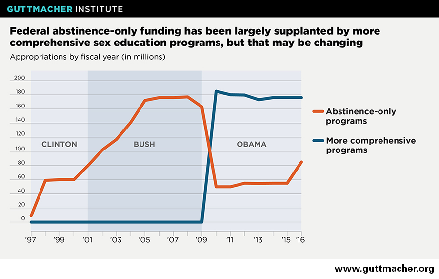Funding for abstinence based sex education