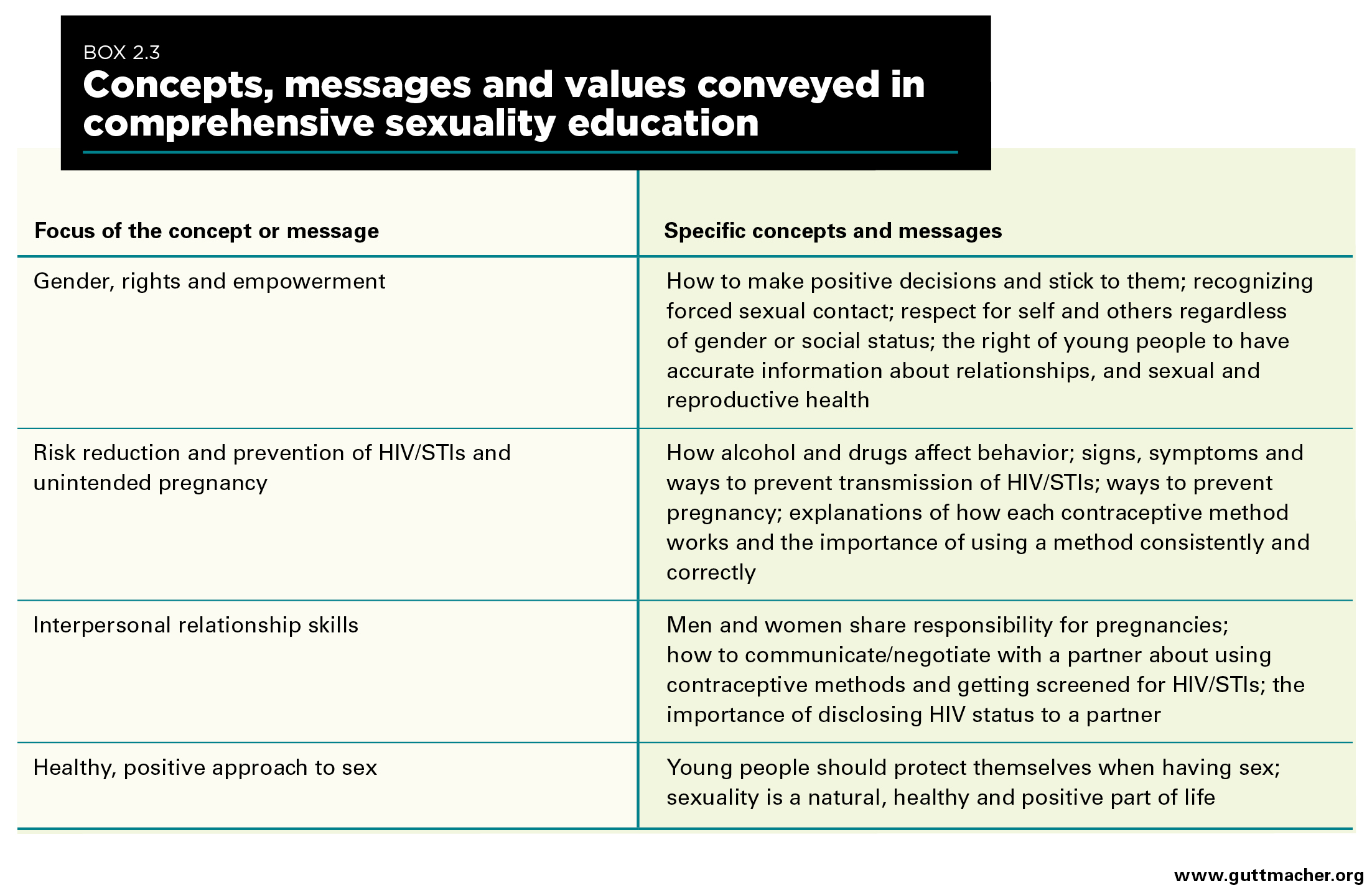 Concurrent definition statistics of sexual immorality