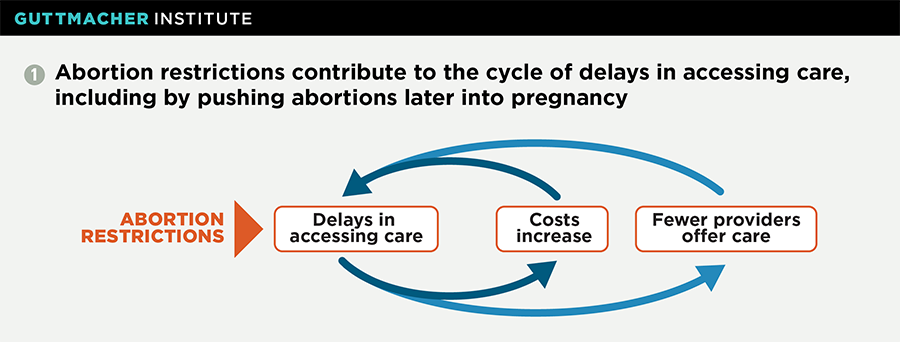 D&E Abortion Bans: The Implications of Banning the Most