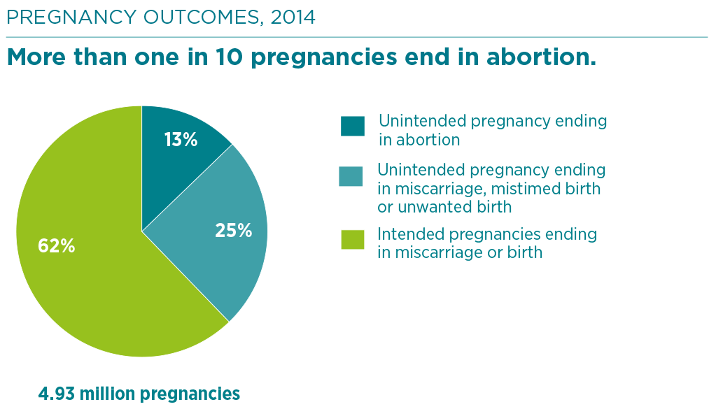 Induced Abortion and Postabortion Care in Ethiopia | Guttmacher