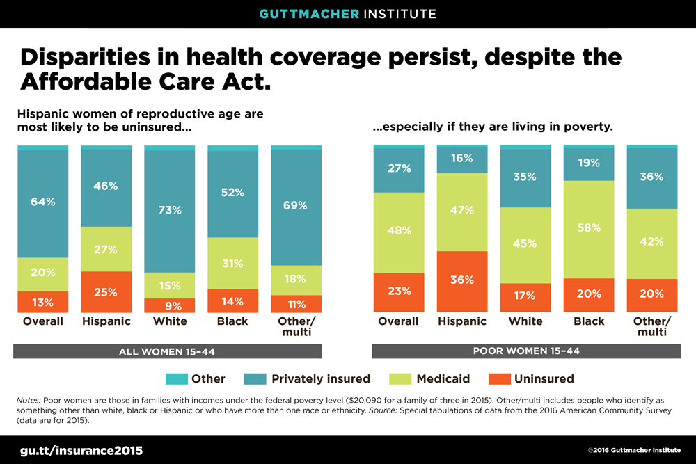 ACA reduced disparities in health care access, report shows