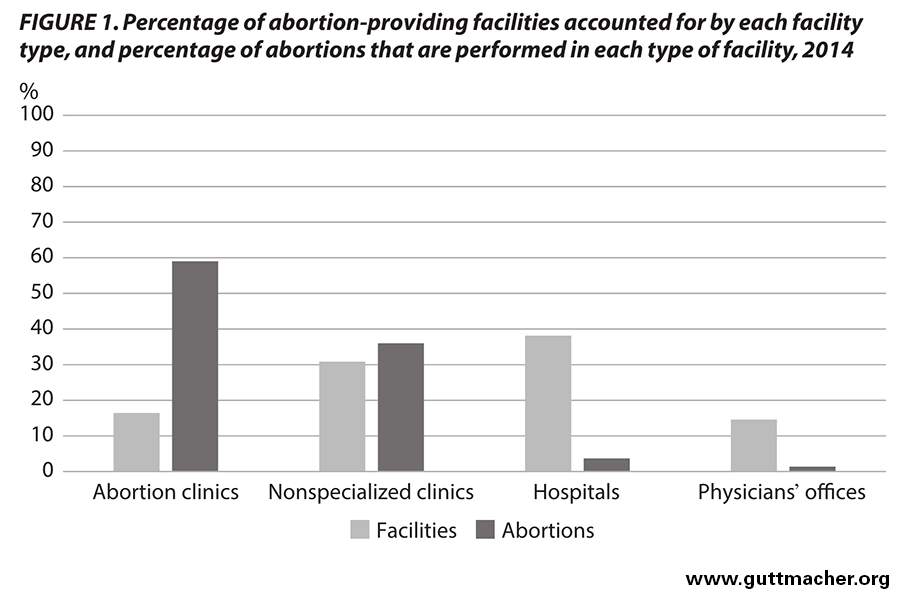 Abortion Incidence and Service Availability In the United ...