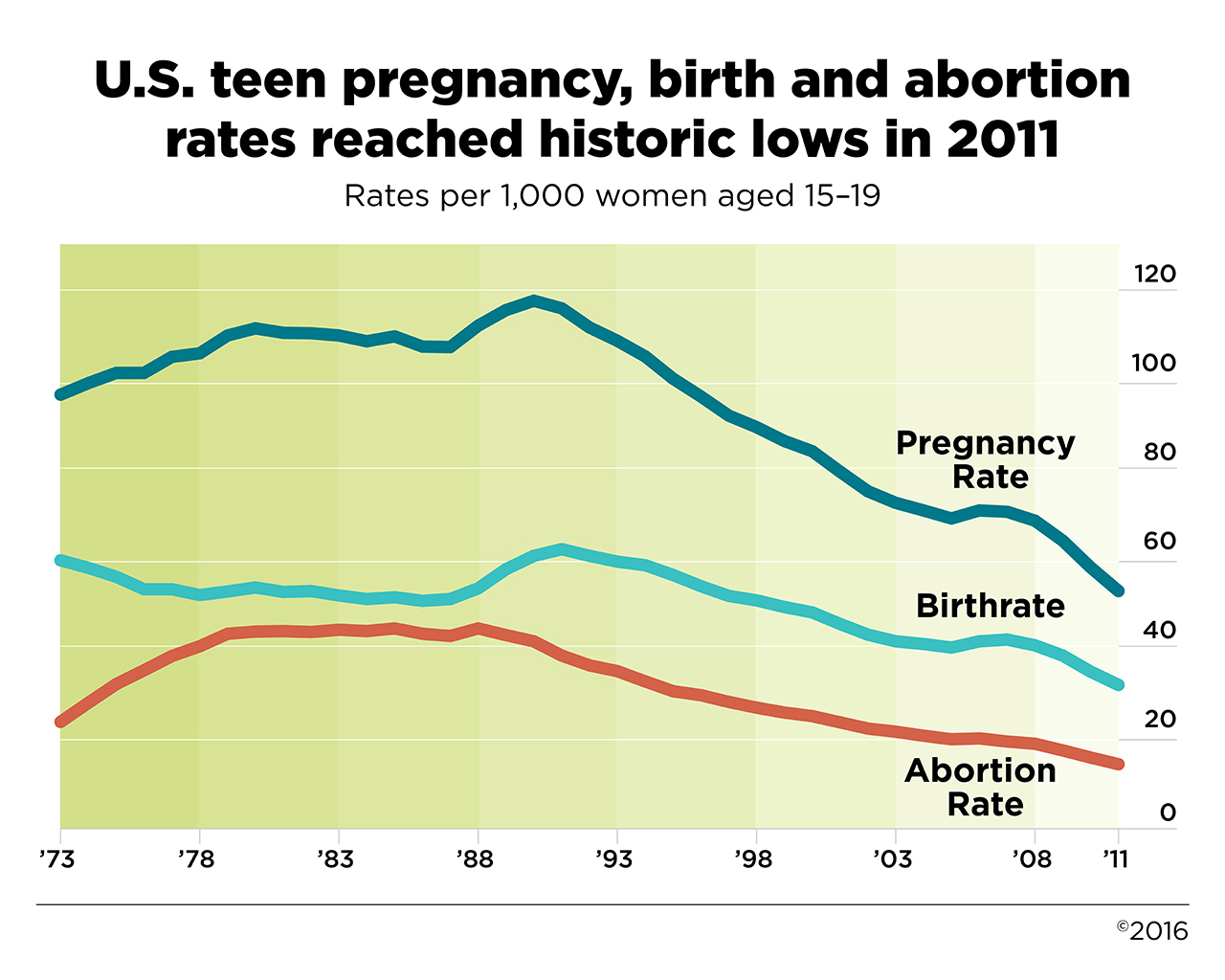Statistics on Teen Pregnancy
