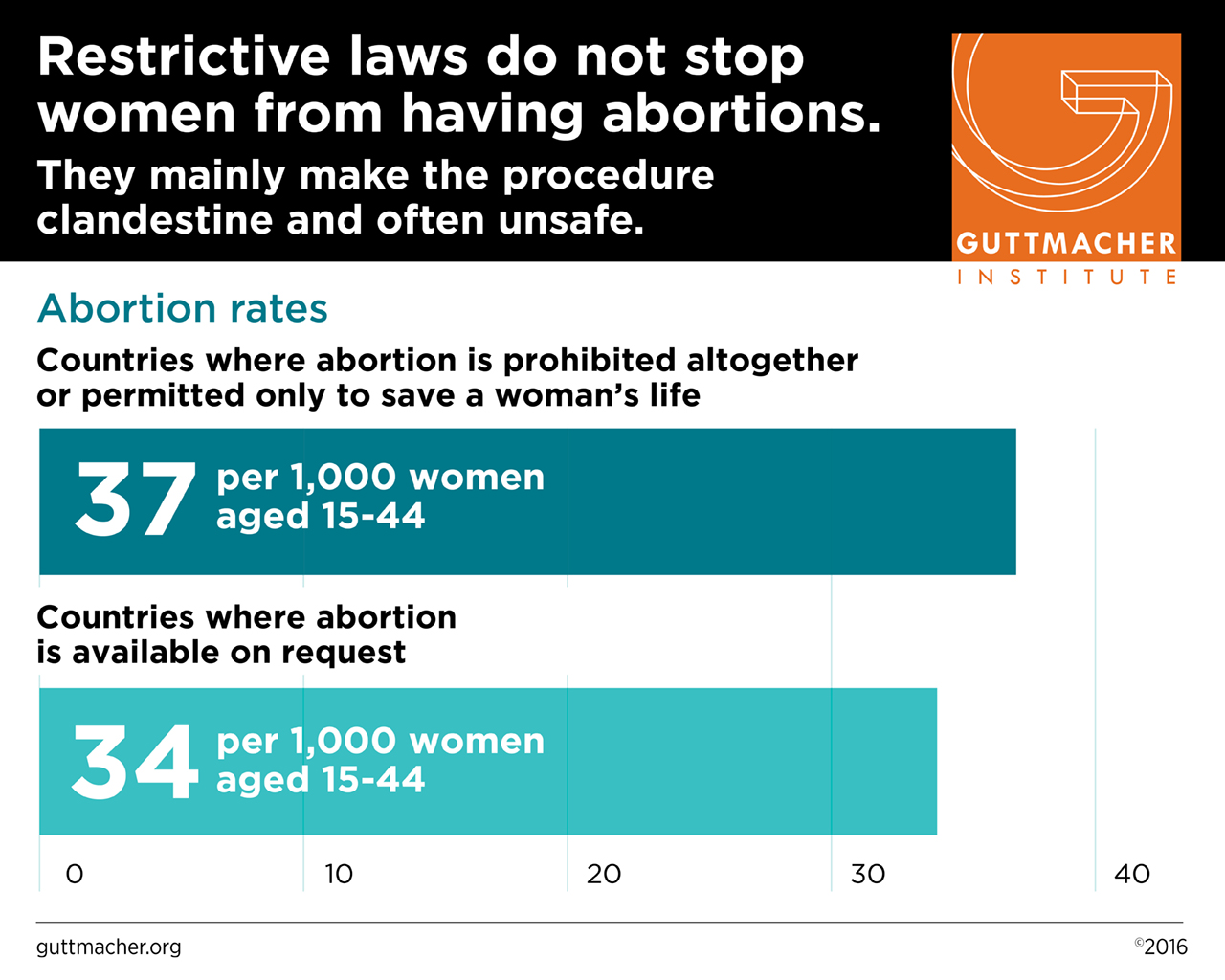 an analysis of the facts and abortion data in the united states Replacing myths with facts: sex-selective abortion laws in the united  empirical analysis of us birth data,  using united states census data from 2000,.
