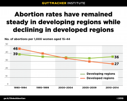 Graph: Abortion rates remained steady in developing regions from 1990 to 2014, while declining in developed regions
