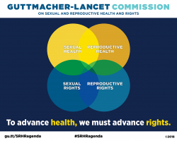 Infographic depicting that Sexual And Reproductive Health And Sexual And Reproductive Rights Are Interconnected