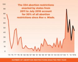 an analysis of the abortion in the united states Forty-one states have enacted abortion restrictions at different stages of pregnancy the chart below shows at which point after a woman's last menstrual period that state laws ban abortion.