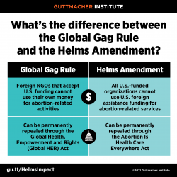 The Global Gag Rule restricts foreign NGOs that accept U.S. funding from using their own money for abortion-related activities and the Helms Amendment restricts U.S.-funded organizations from using U.S. foreign assistance funding for abortion-related services