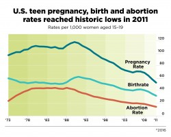 Teen pregnancy trends in us