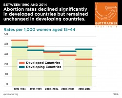BETWEEN 1990 AND 2014 Abortion rates declined significantly in developed countries but remained unchanged in developing countries