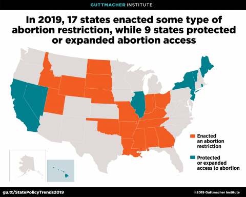 In 2019, 17 states enacted some type of abortion restriction, while 9 states protected or expanded abortion access